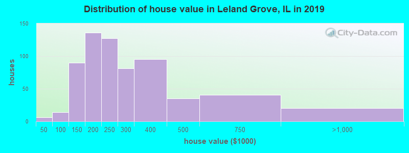 Distribution of house value in Leland Grove, IL in 2017
