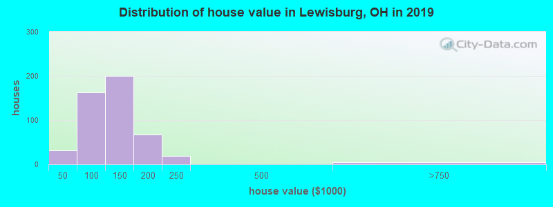 Distribution of house value in Lewisburg, OH in 2017