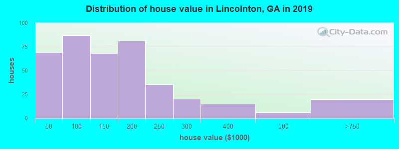 Distribution of house value in Lincolnton, GA in 2017