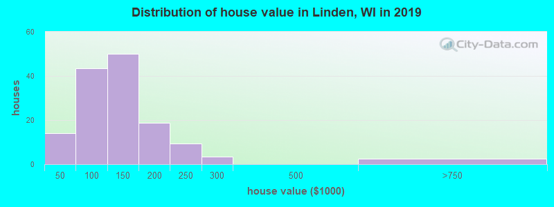 Distribution of house value in Linden, WI in 2017