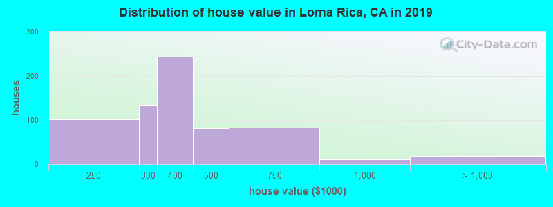 Distribution of house value in Loma Rica, CA in 2017