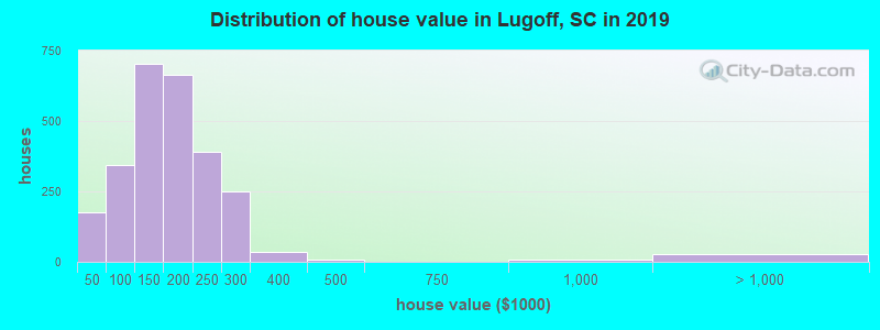Distribution of house value in Lugoff, SC in 2017