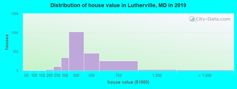 Distribution of house value in Lutherville, MD in 2017