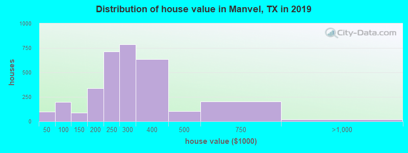 Distribution of house value in Manvel, TX in 2019