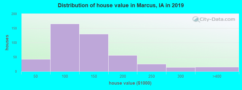 Distribution of house value in Marcus, IA in 2019