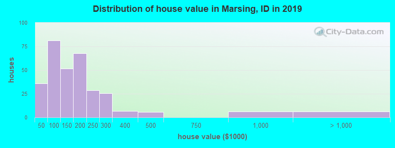 Distribution of house value in Marsing, ID in 2017