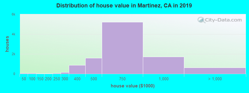 Distribution of house value in Martinez, CA in 2017