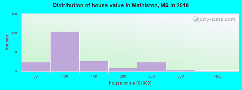 Distribution of house value in Mathiston, MS in 2017