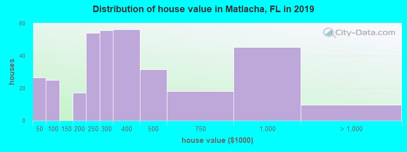 Distribution of house value in Matlacha, FL in 2017