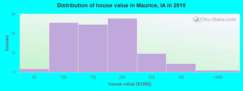 Distribution of house value in Maurice, IA in 2017