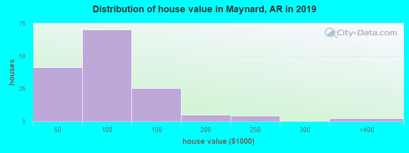 Distribution of house value in Maynard, AR in 2017