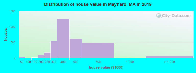 Distribution of house value in Maynard, MA in 2017