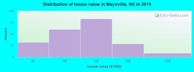 Distribution of house value in Maysville, NC in 2017