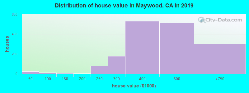 Distribution of house value in Maywood, CA in 2019