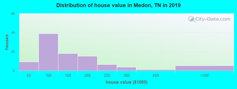 Distribution of house value in Medon, TN in 2017
