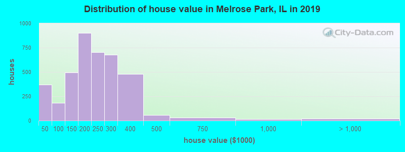 Distribution of house value in Melrose Park, IL in 2016