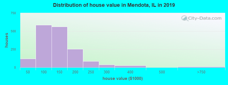 Distribution of house value in Mendota, IL in 2017