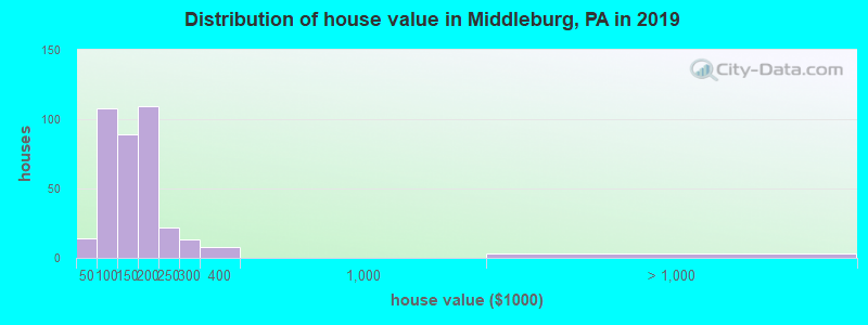 Distribution of house value in Middleburg, PA in 2017