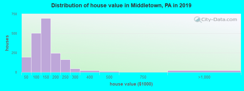 Distribution of house value in Middletown, PA in 2017