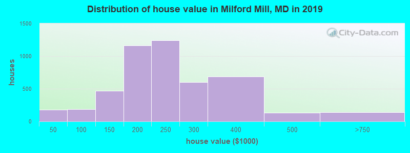 Distribution of house value in Milford Mill, MD in 2017