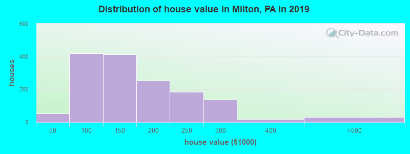 Distribution of house value in Milton, PA in 2017