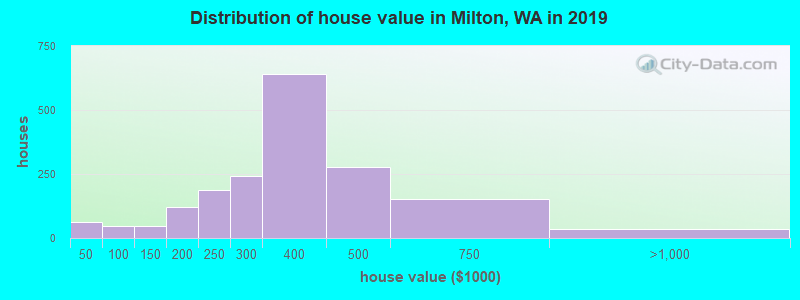 Distribution of house value in Milton, WA in 2017