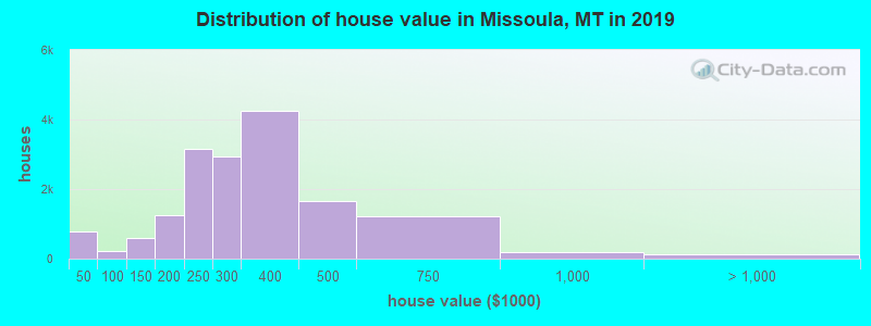 Distribution of house value in Missoula, MT in 2017