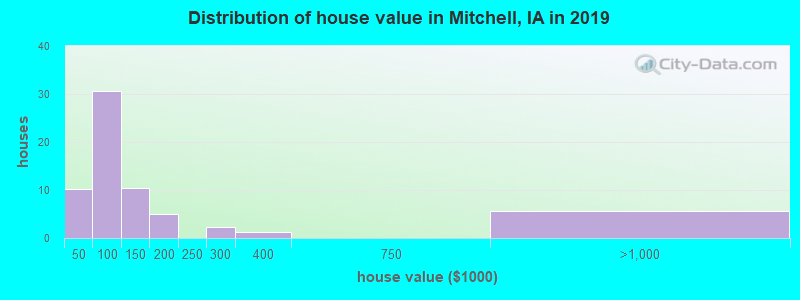 Distribution of house value in Mitchell, IA in 2019