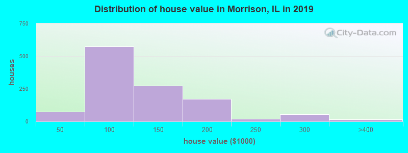 Distribution of house value in Morrison, IL in 2017