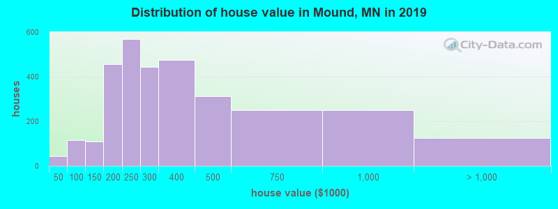 Distribution of house value in Mound, MN in 2017