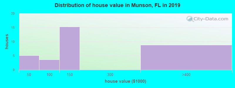 Distribution of house value in Munson, FL in 2017