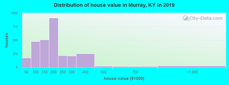 Distribution of house value in Murray, KY in 2017