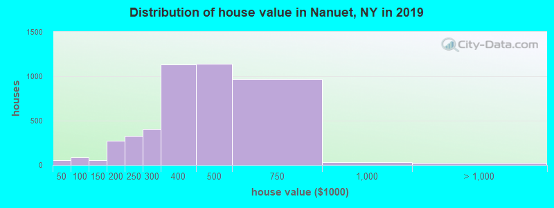 Distribution of house value in Nanuet, NY in 2019