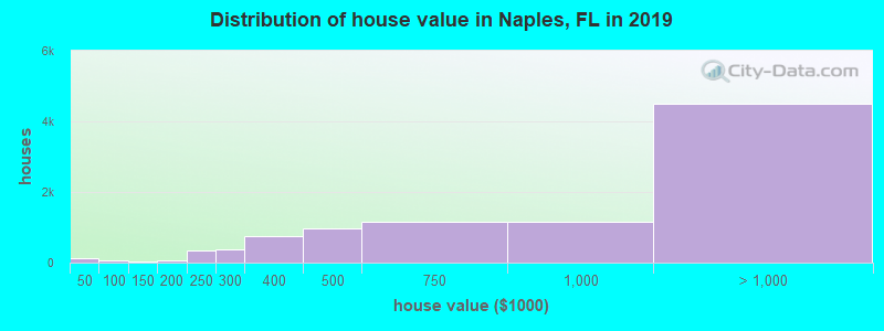 Distribution of house value in Naples, FL in 2019