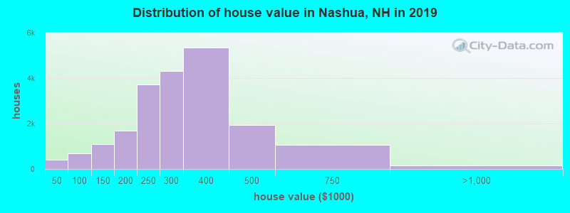 Distribution of house value in Nashua, NH in 2017
