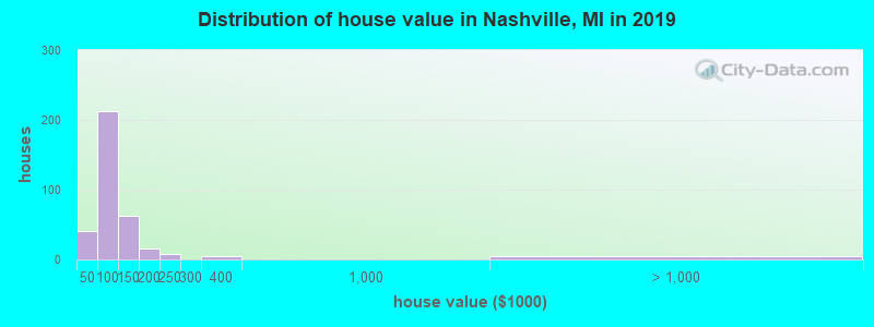 Distribution of house value in Nashville, MI in 2017