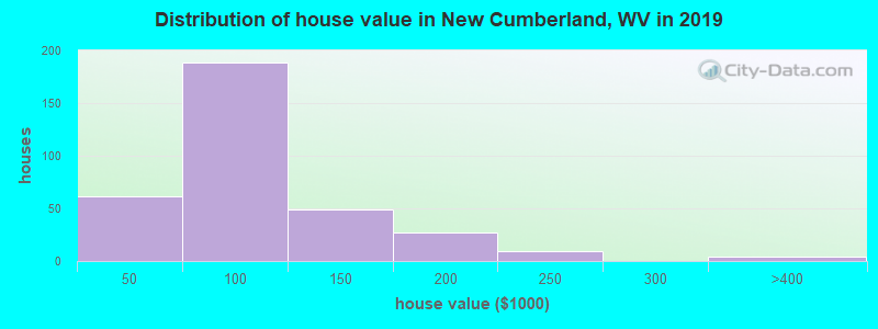 Distribution of house value in New Cumberland, WV in 2017