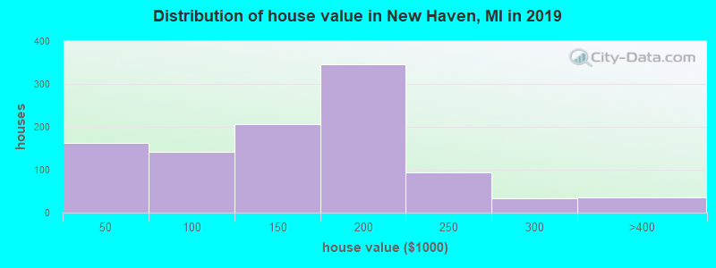 Distribution of house value in New Haven, MI in 2019