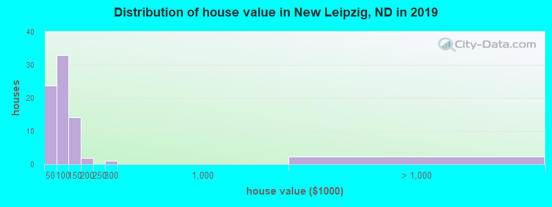 Distribution of house value in New Leipzig, ND in 2017