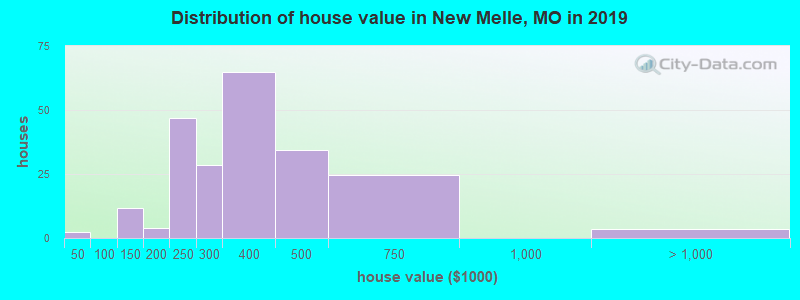 Distribution of house value in New Melle, MO in 2017