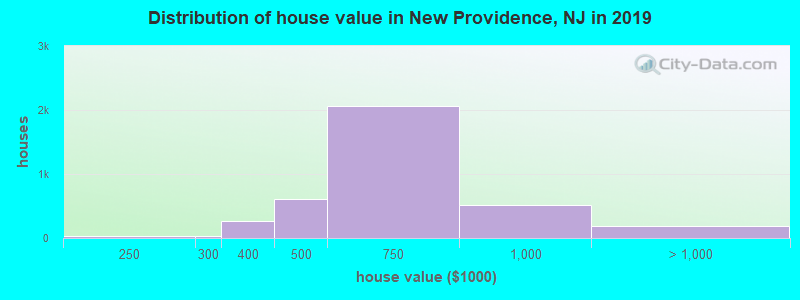 Distribution of house value in New Providence, NJ in 2017