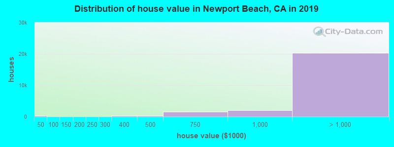 Distribution of house value in Newport Beach, CA in 2019