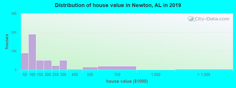 Distribution of house value in Newton, AL in 2019