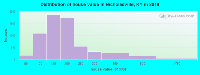 Distribution of house value in Nicholasville, KY in 2019