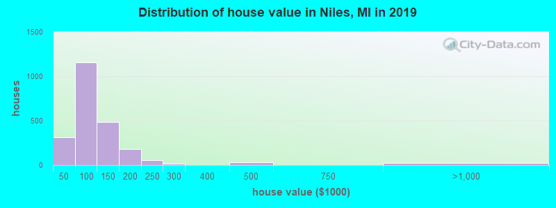 Distribution of house value in Niles, MI in 2019