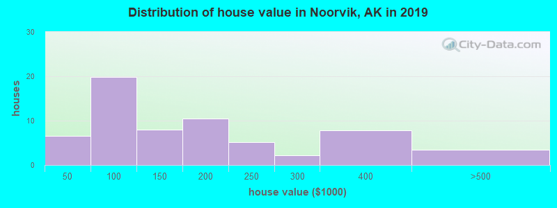 Distribution of house value in Noorvik, AK in 2017