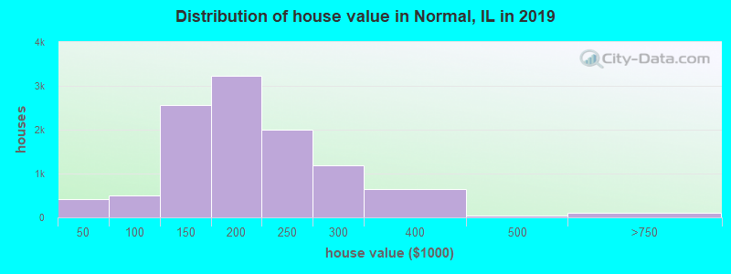 Distribution of house value in Normal, IL in 2017