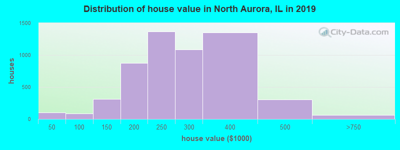 Distribution of house value in North Aurora, IL in 2016