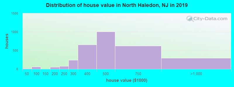 Distribution of house value in North Haledon, NJ in 2017