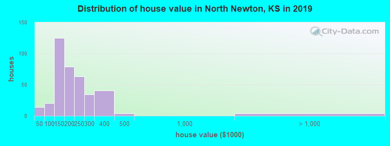 Distribution of house value in North Newton, KS in 2017